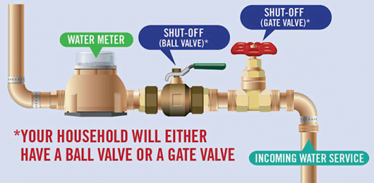 A diagram of an incoming water line, including the shut off valve and water meter