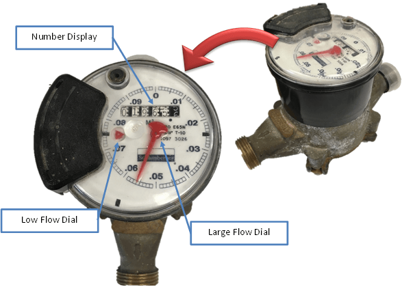 A photo identifying the different parts of a positive displacement meter