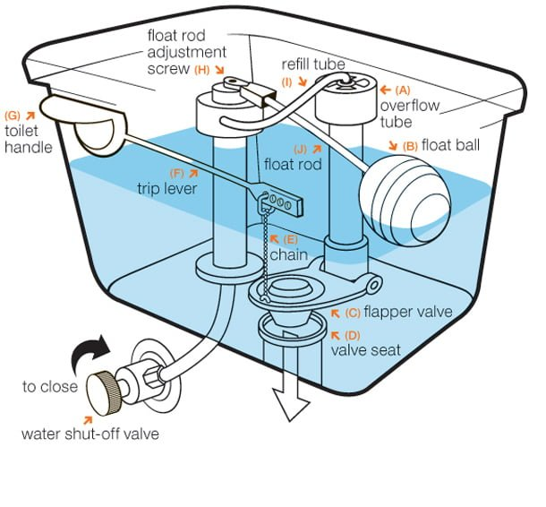 A diagram outlining all the parts in a toilet.